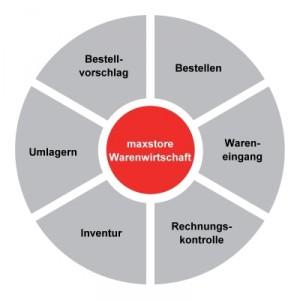 Warenwirtschaft, Maxstore, ERP, kaufmännsiche Software