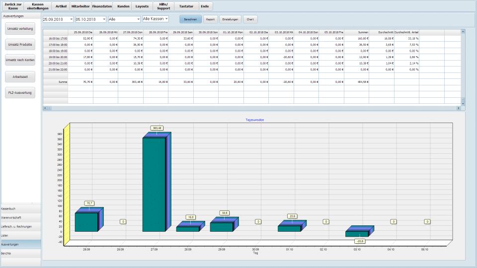 Büro-Graphische Umsatzauswertung