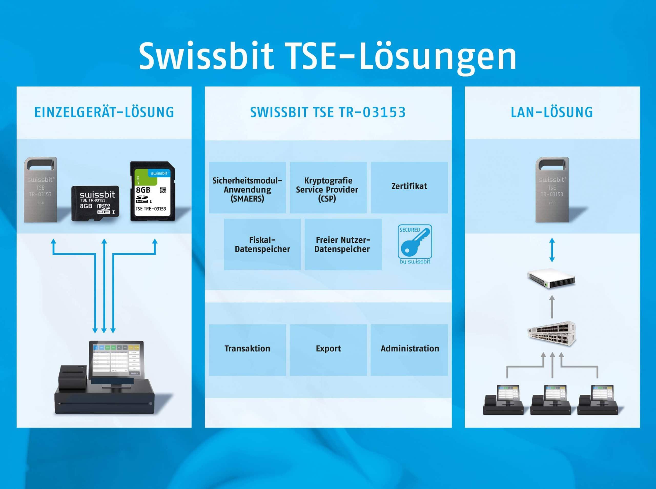 Technische Sicherheitseinrichtung, TSE Swissbit